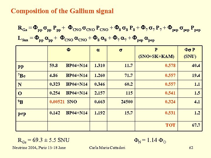 Composition of the Gallium signal RGa = Fpp pp Ppp + FCNO PCNO +