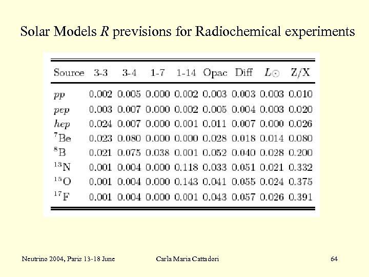 Solar Models R previsions for Radiochemical experiments Neutrino 2004, Paris 13 -18 June Carla