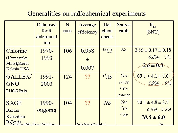 Generalities on radiochemical experiments Data used for R determinat ion Chlorine (Homestake Mine); South