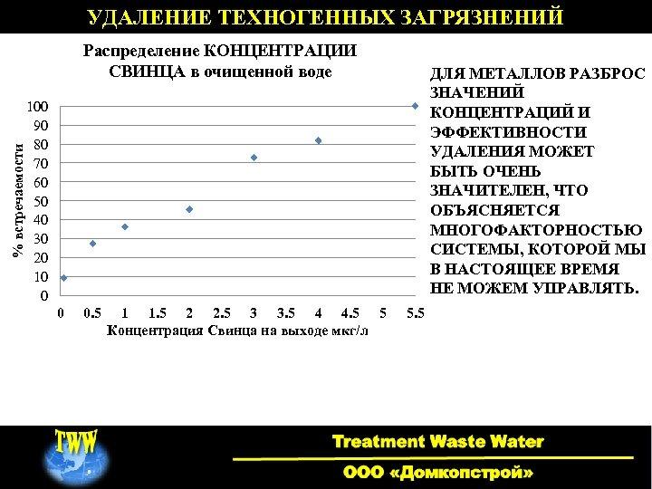 УДАЛЕНИЕ ТЕХНОГЕННЫХ ЗАГРЯЗНЕНИЙ % встречаемости Распределение КОНЦЕНТРАЦИИ СВИНЦА в очищенной воде ДЛЯ МЕТАЛЛОВ РАЗБРОС