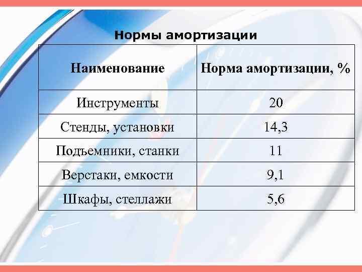 Нормы амортизации Наименование Норма амортизации, % Инструменты 20 Стенды, установки 14, 3 Подъемники, станки