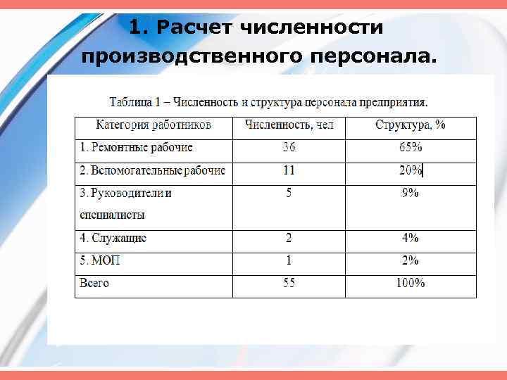 1. Расчет численности производственного персонала.