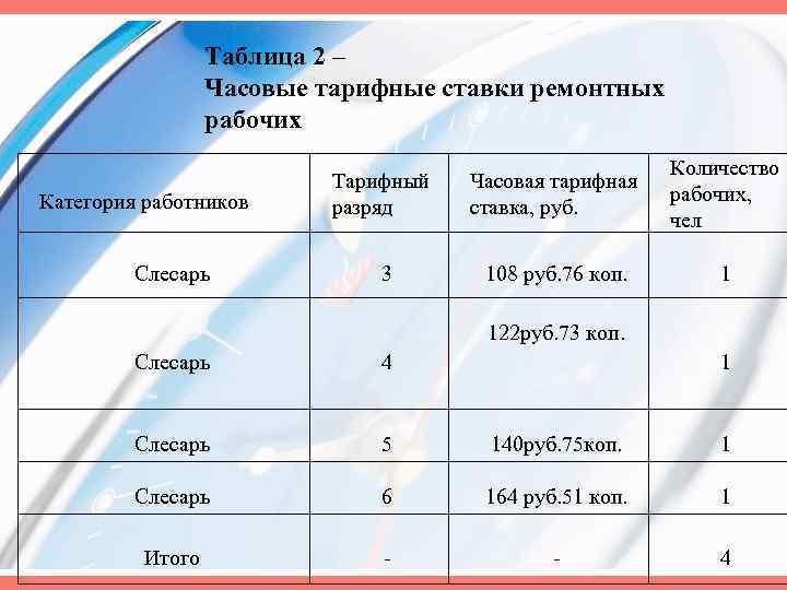 Таблица 2 – Часовые тарифные ставки ремонтных рабочих Категория работников Слесарь Тарифный разряд Часовая