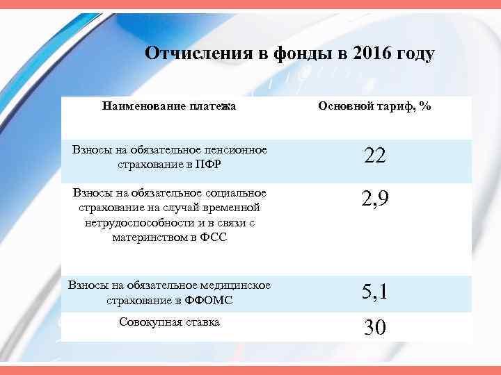 Отчисления в фонды в 2016 году Наименование платежа Основной тариф, % Взносы на обязательное