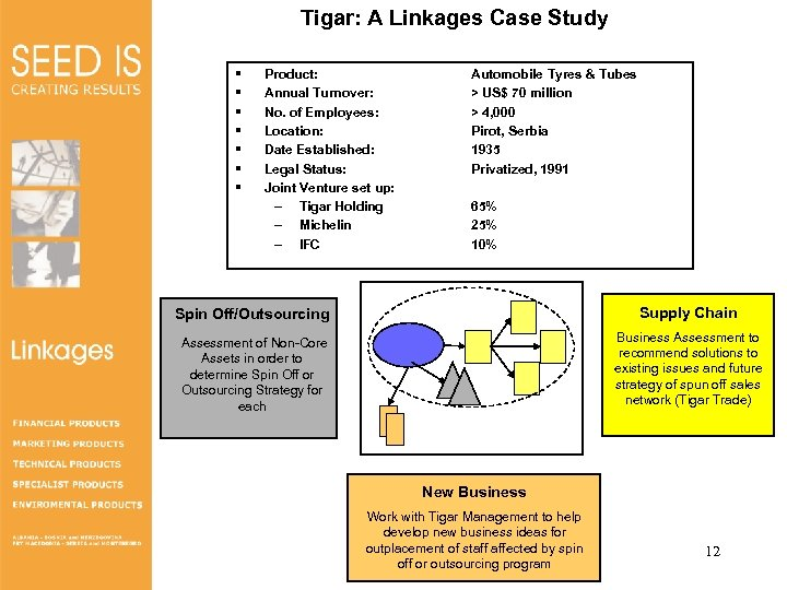 Tigar: A Linkages Case Study § § § § Product: Annual Turnover: No. of