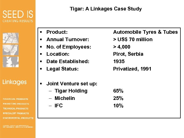 Tigar: A Linkages Case Study § § § Linkages Product: Annual Turnover: No. of