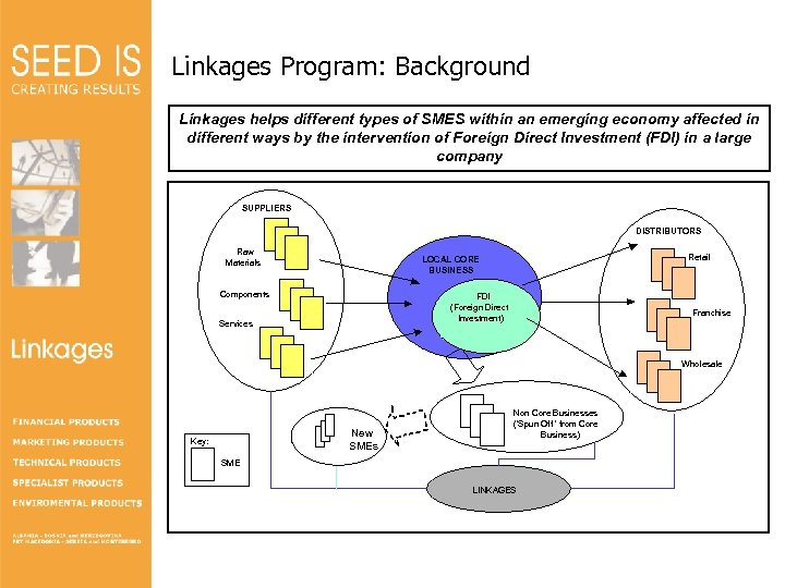 Linkages Program: Background Linkages helps different types of SMES within an emerging economy affected