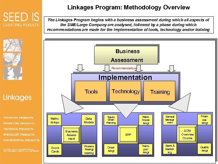 Linkages Program: Methodology Overview The Linkages Program begins with a business assessment during which