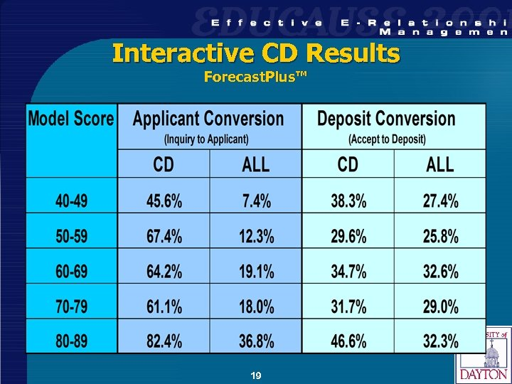 Interactive CD Results Forecast. Plus™ 19
