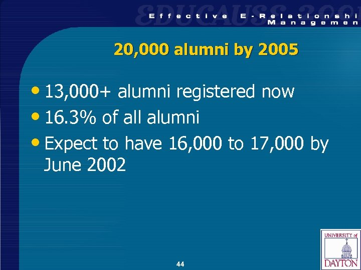 20, 000 alumni by 2005 • 13, 000+ alumni registered now • 16. 3%