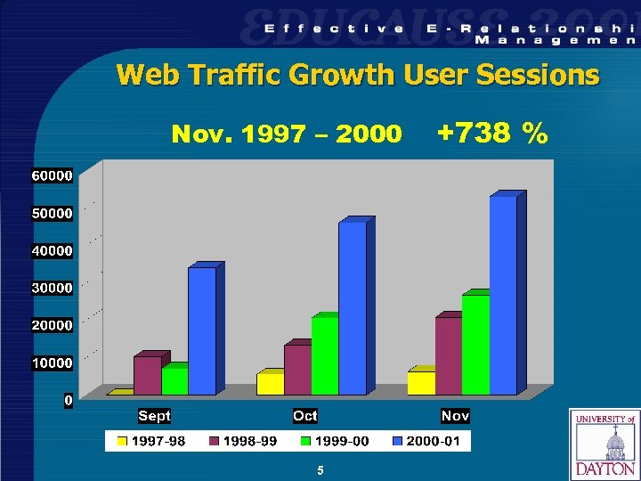 Web Traffic Growth User Sessions Nov. 1997 – 2000 5 +738 %