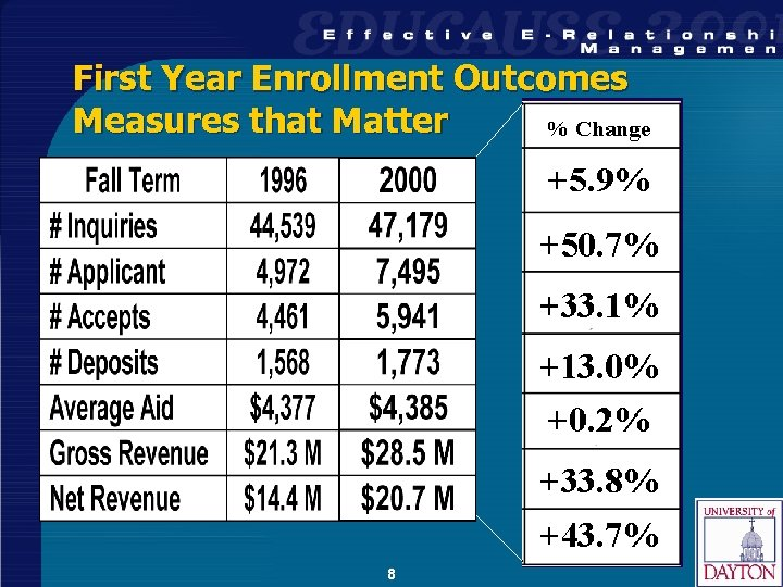 First Year Enrollment Outcomes Measures that Matter 8