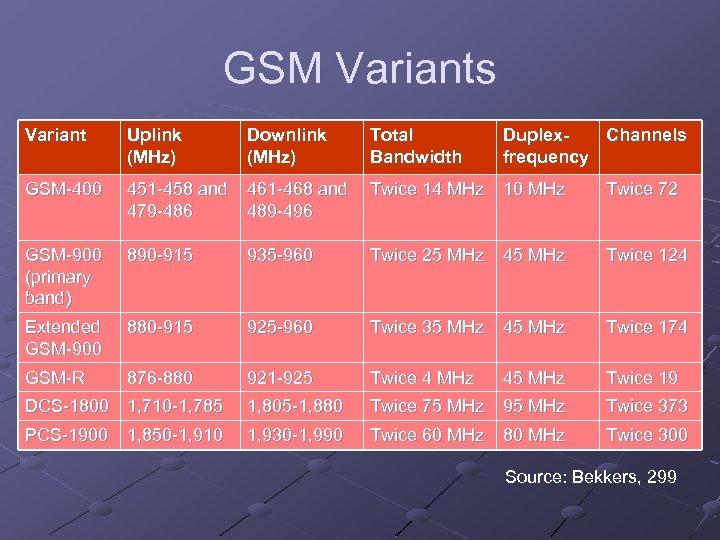 GSM Variants Variant Uplink (MHz) Downlink (MHz) Total Bandwidth Duplex. Channels frequency GSM-400 451