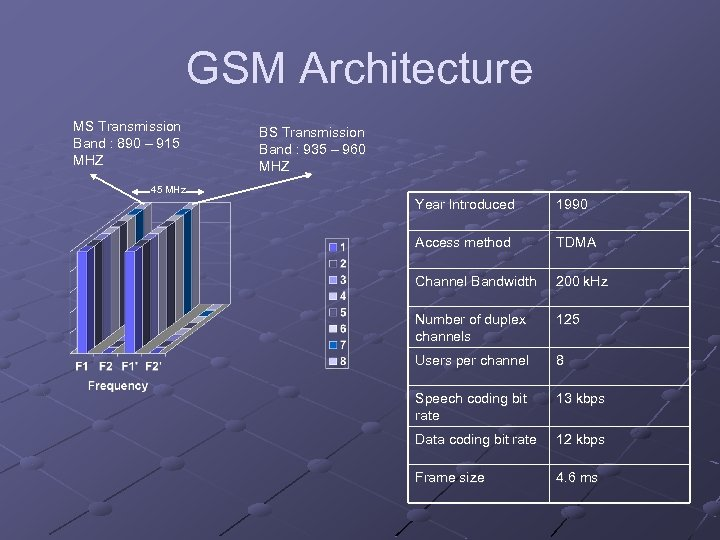 GSM Architecture MS Transmission Band : 890 – 915 MHZ BS Transmission Band :