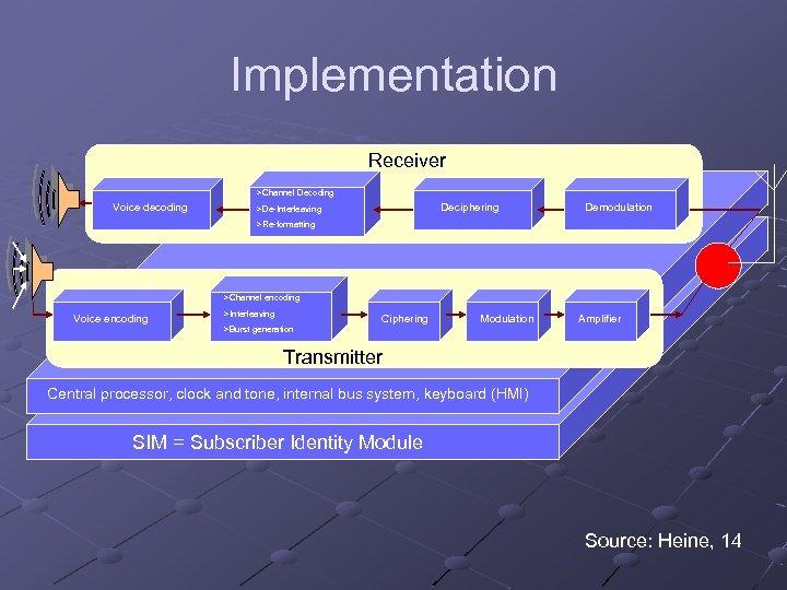 Implementation Receiver >Channel Decoding Voice decoding Deciphering >De-Interleaving Demodulation >Re-formatting >Channel encoding Voice encoding