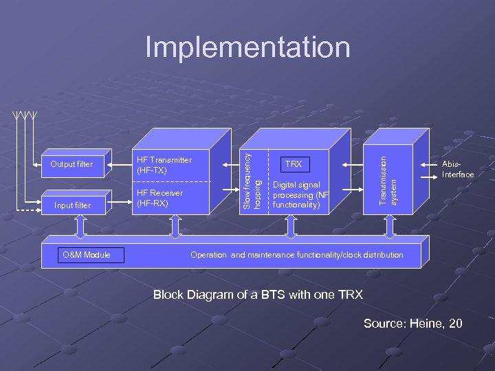 Input filter O&M Module HF Transmitter (HF-TX) HF Receiver (HF-RX) TRX Digital signal processing