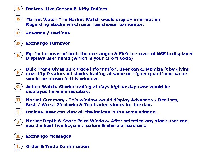 A Indices Live Sensex & Nifty Indices B Market Watch The Market Watch would