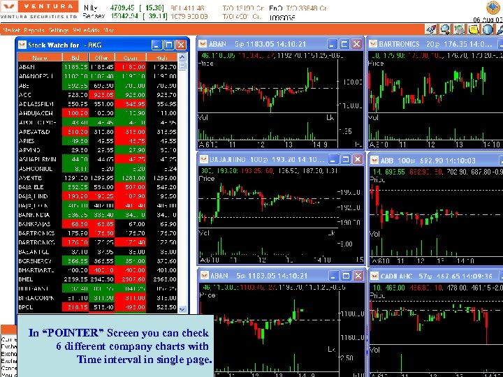 """In """"POINTER"""" Screen you can check 6 different company charts with Time interval in"""