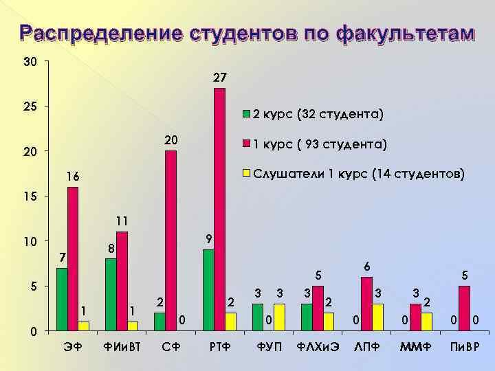 Распределение студентов по факультетам 30 27 25 2 курс (32 студента) 20 20 1