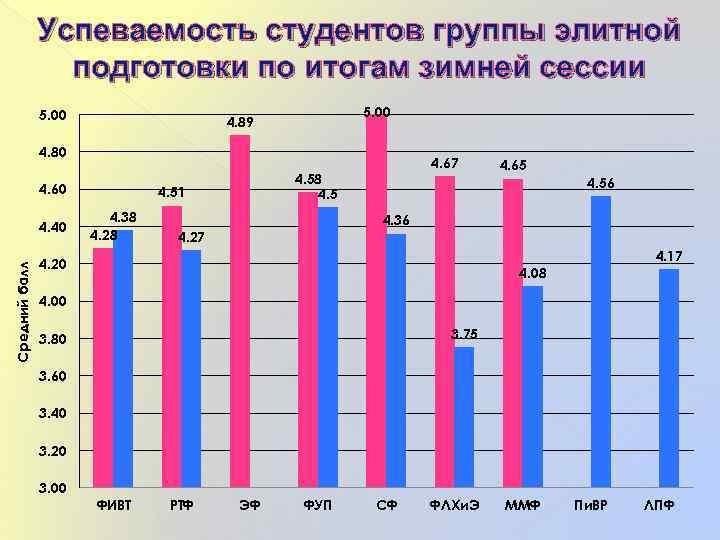 Успеваемость студентов группы элитной подготовки по итогам зимней сессии 5. 00 4. 89 4.