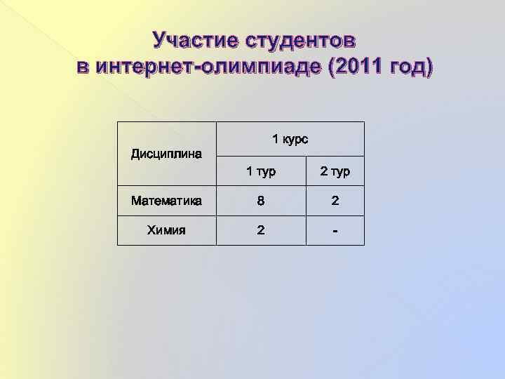 Участие студентов в интернет-олимпиаде (2011 год) 1 курс Дисциплина 1 тур 2 тур Математика