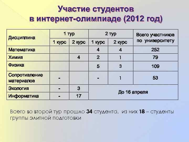 Участие студентов в интернет-олимпиаде (2012 год) Дисциплина 1 тур 2 тур Химия 4 Физика