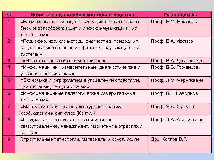 № 1 2 3 4 5 6 7 8 9 Название научно-образовательного центра «Рациональное