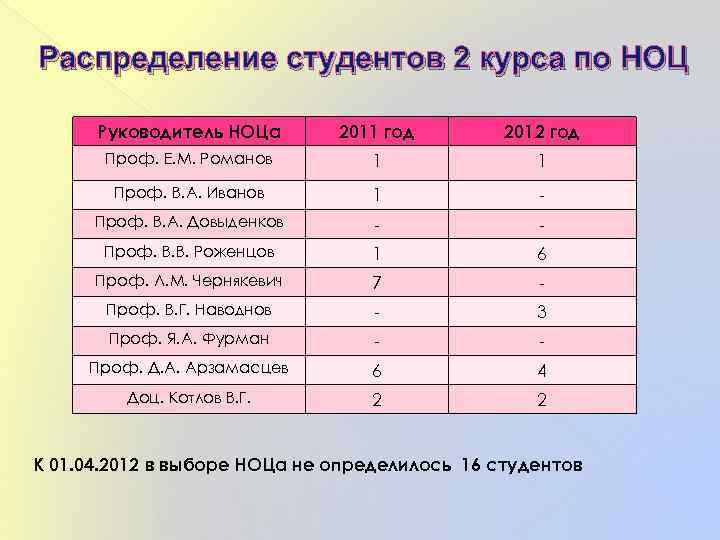 Распределение студентов 2 курса по НОЦ Руководитель НОЦа 2011 год 2012 год Проф. Е.