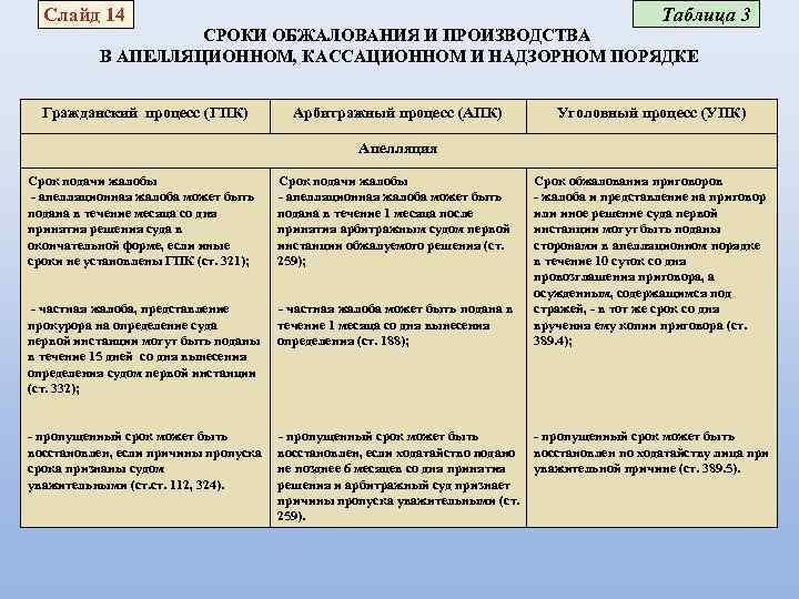 Право апелляционного обжалования и порядок его осуществления. шпаргалка