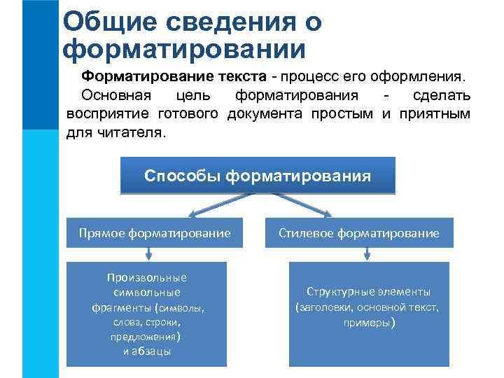 Общие сведения о форматировании Форматирование текста - процесс его оформления. Основная цель форматирования сделать