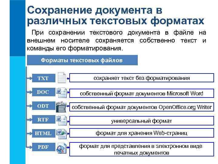Сохранение документа в различных текстовых форматах При сохранении текстового документа в файле на внешнем