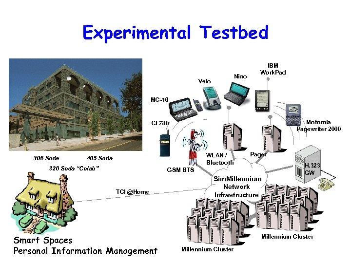 Experimental Testbed Nino Velo IBM Work. Pad MC-16 Motorola Pagewriter 2000 CF 788 306