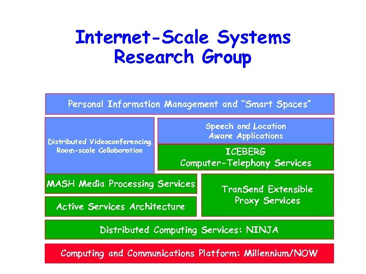 "Internet-Scale Systems Research Group Personal Information Management and ""Smart Spaces"" Distributed Videoconferencing Room-scale Collaboration"