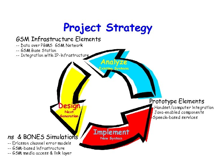 Project Strategy GSM Infrastructure Elements -- Data over PBMS GSM Network -- GSM Base