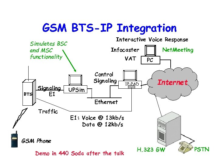 GSM BTS-IP Integration Interactive Voice Response Simulates BSC and MSC functionality BTS Signaling E