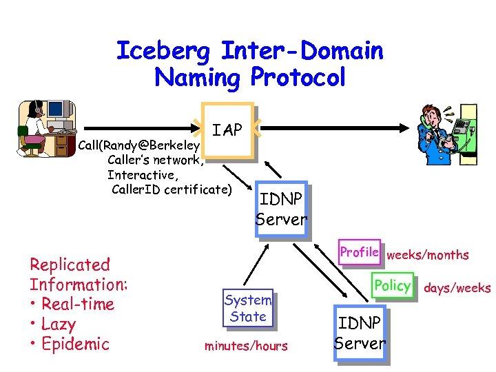 Iceberg Inter-Domain Naming Protocol IAP Call(Randy@Berkeley, Caller's network, Interactive, Caller. ID certificate) Replicated Information: