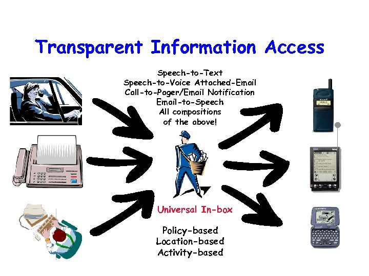 Transparent Information Access Speech-to-Text Speech-to-Voice Attached-Email Call-to-Pager/Email Notification Email-to-Speech All compositions of the above!