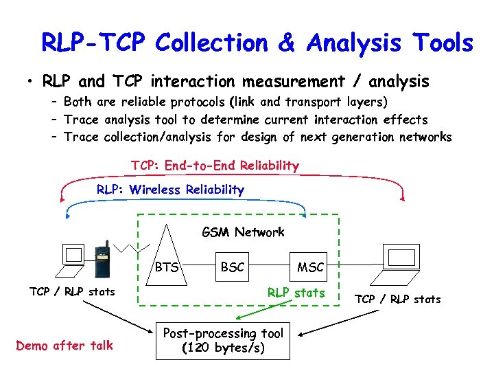 RLP-TCP Collection & Analysis Tools • RLP and TCP interaction measurement / analysis –