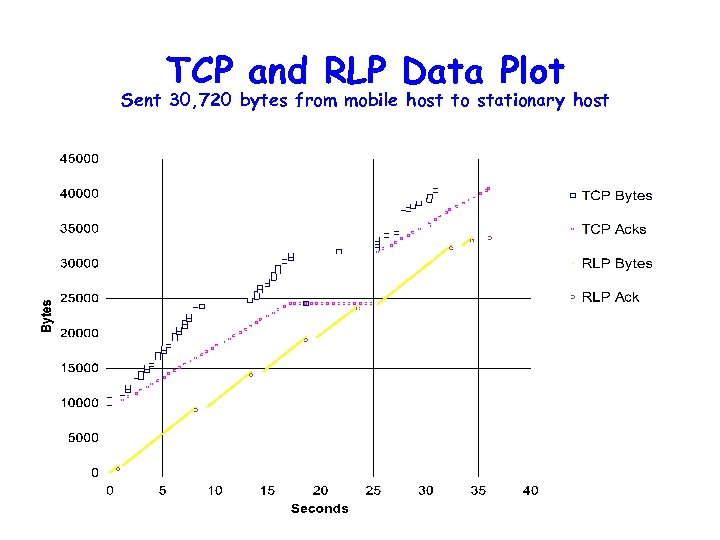 TCP and RLP Data Plot Sent 30, 720 bytes from mobile host to stationary