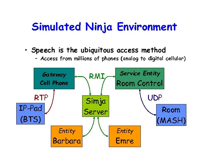 Simulated Ninja Environment • Speech is the ubiquitous access method – Access from millions