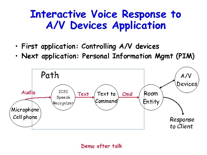 Interactive Voice Response to A/V Devices Application • First application: Controlling A/V devices •