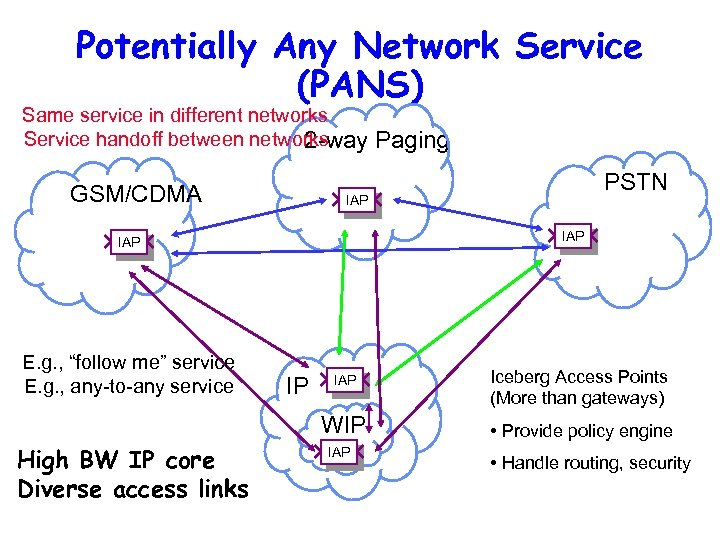 Potentially Any Network Service (PANS) Same service in different networks Service handoff between networks