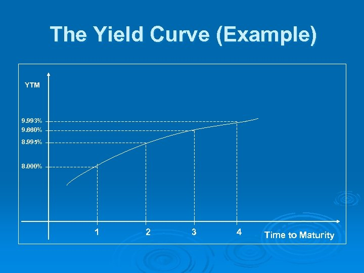 The Yield Curve (Example) YTM 9. 993% 9. 660% 8. 995% 8. 000% 1