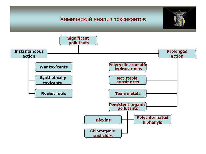 Химический анализ токсикантов Significant pollutants Instantaneous action Prolonged action War toxicants Polycyclic aromatic hydrocarbons