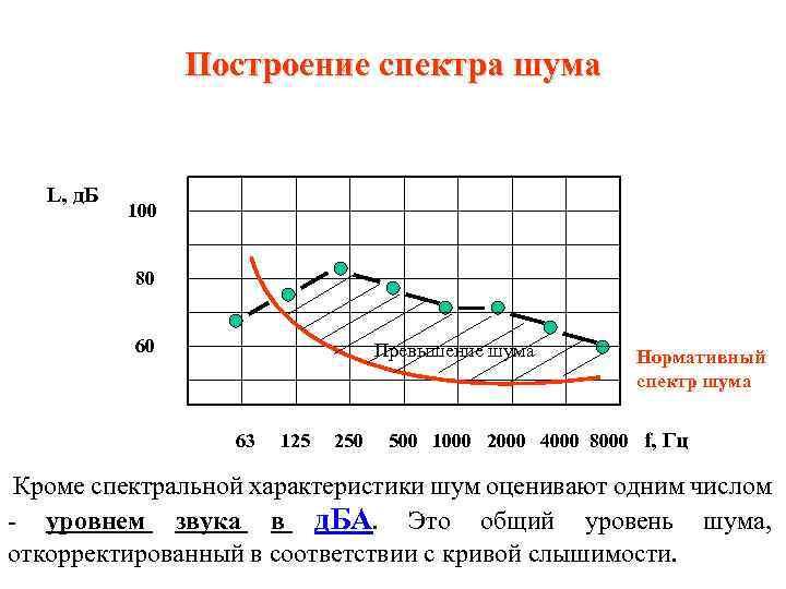 Построение спектра шума L, д. Б 100 80 60 Превышение шума 63 125 250