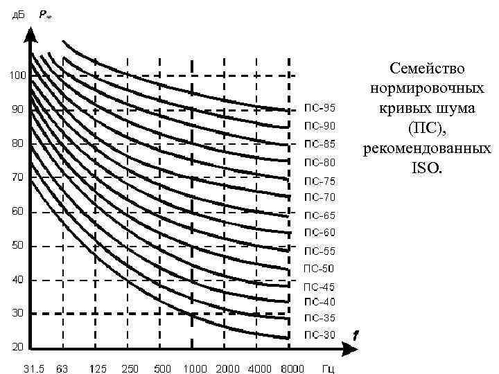 Семейство нормировочных кривых шума (ПС), рекомендованных ISO.