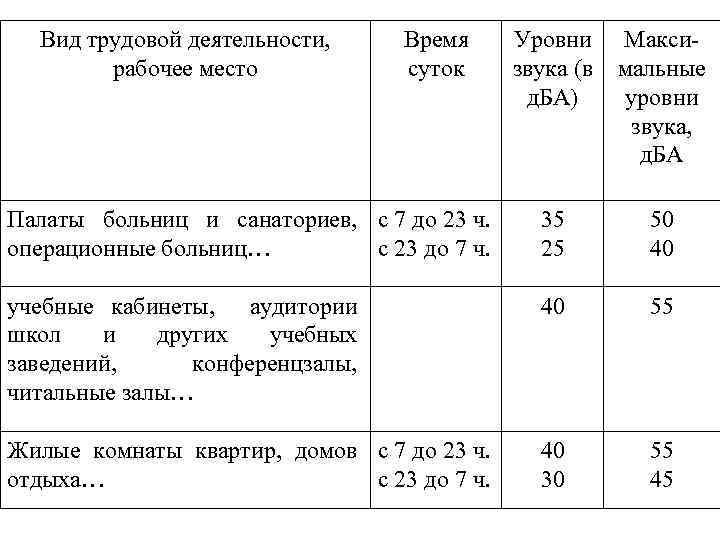 Вид трудовой деятельности, рабочее место Время суток Уровни Максизвука (в мальные д. БА) уровни