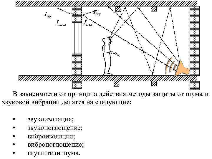 Iотр Iпогл Iпад В зависимости от принципа действия методы защиты от шума и звуковой