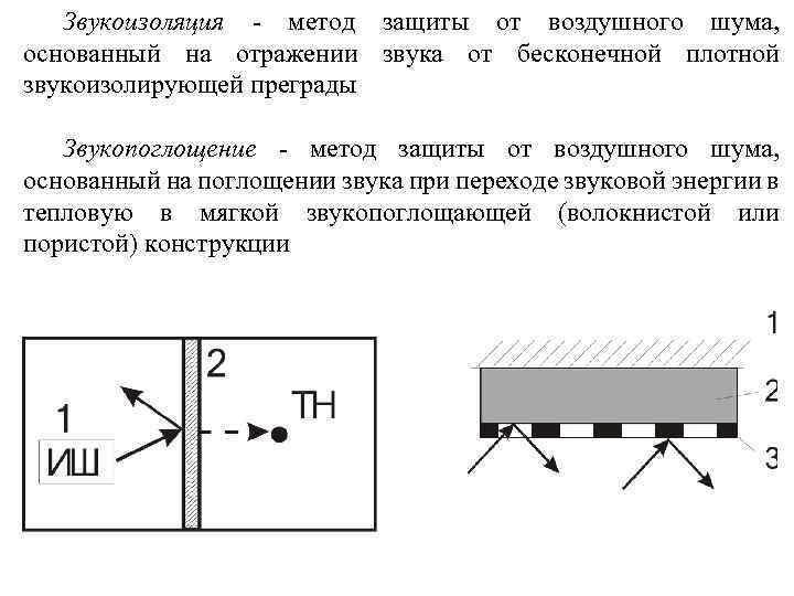 Звукоизоляция - метод защиты от воздушного шума, основанный на отражении звука от бесконечной плотной