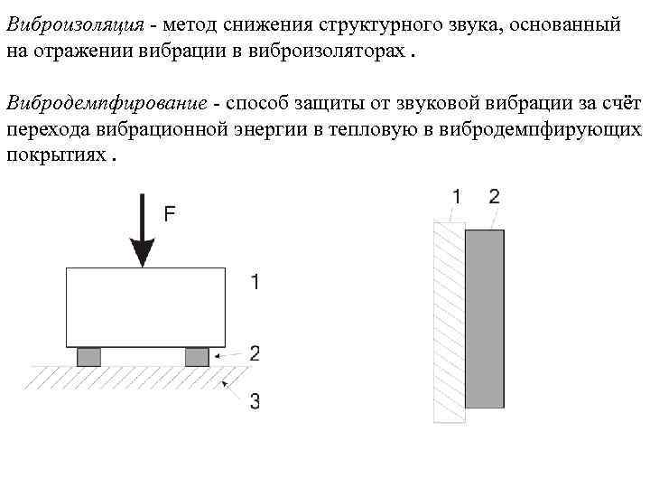 Виброизоляция - метод снижения структурного звука, основанный на отражении вибрации в виброизоляторах. Вибродемпфирование -